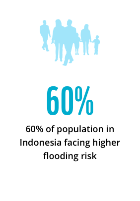 60% of population in Indonesia facing higher flooding risk