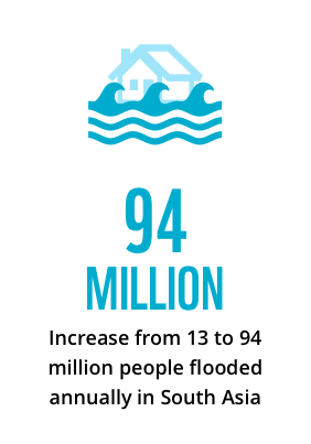 Increase from 13 million to 94 million people flooded annually in South Asia