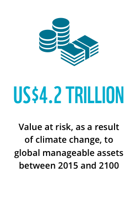 US$4.2 trillion: value at risk, as a result of climate change, to global manageable assets between 2015 and 2100