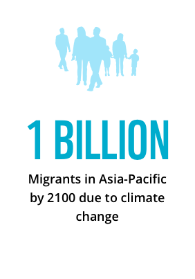 1 billion migrants in Asia-Pacific by 2100 due to climate change