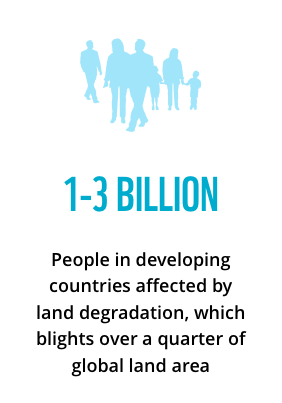 1-3 billion people in developing countries affected by land degradation, which blights over a quarter of global land area