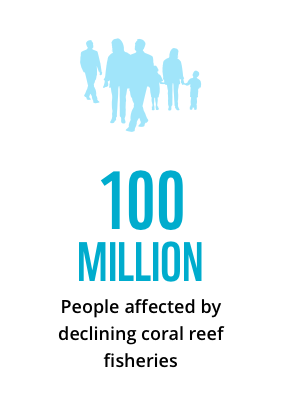 100 million people affected by declining coral reef fisheries